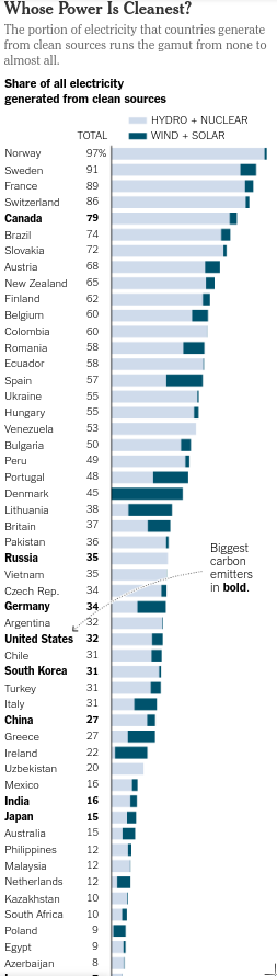 Proportion clean energy hydro+nuclear v renewables by country NY Times.png