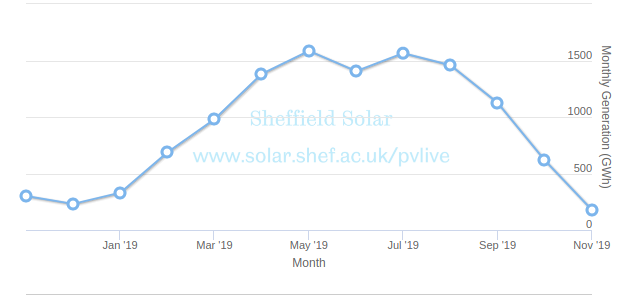 Power supplied to from solar over a year