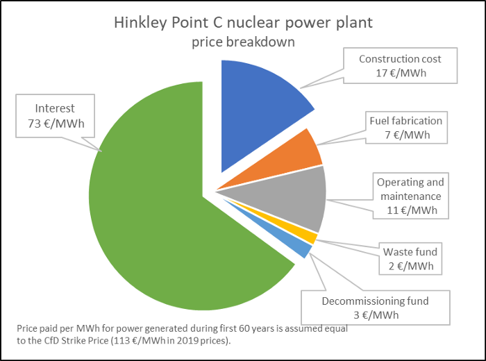 Hinkley Point C cost breakdown pie chart.png