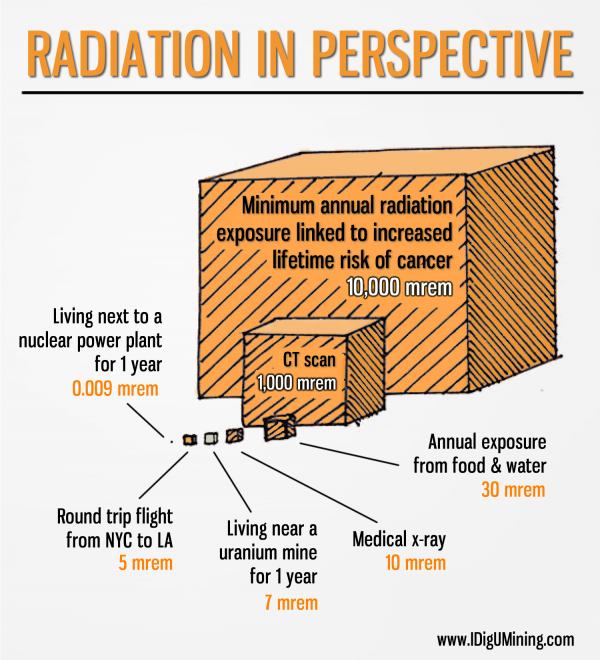 Facebook-Nuclear Energy Institute-IDigUMining-radiation chart.png