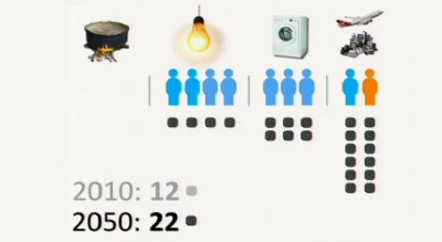 Projected world energy use by income group in 2050 (from Hans Rosling's TED talk)