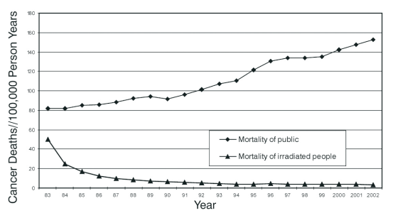 Taiwan Cancer Mortality of General v Exposed Population.png