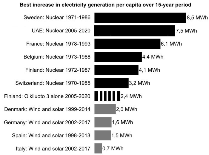 Best increase in electricity generation over 15 years (Climate Gamble).jpeg