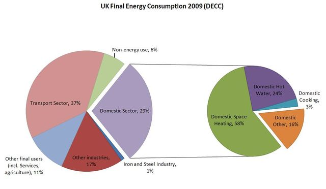 UK final energy consumption 2009 (DECC).jpg