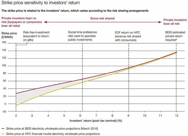 HPC strike price sensitivity to investors' returns.jpeg