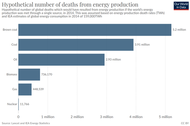 How many deaths would have been caused in 2014 if all the world's energy were derived from a single source: coal, oil, biomass, gas, or nuclear (from Our World In Data)""